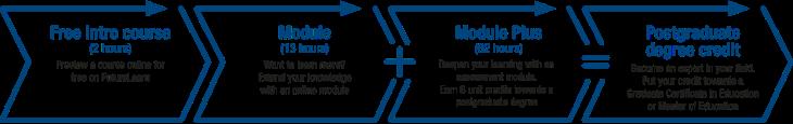 EDU Module Pathway