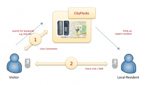 Diagram of how CityFlocks works. CityFloks is a mobile information system that offers an easy way for information-seeking new residents or visitors to access tacit knowledge from local people about their new community