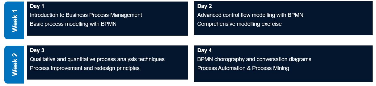 BPMN Schedule