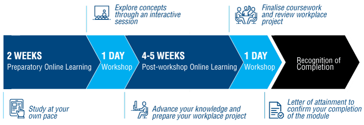 ELP Module Structure, 2 weeks preparatory online learning (study at your own pace), 1 day workshop (explore concepts through an interactive session), 4-5 weeks post-workshop online learning (advance your knowledge and prepare your workplace project), 1 day workshop (finalise coursework and review workplace project), recognition of completion (letter of attainment to confirm your completion of the module).